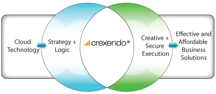 Crexendo's Cloud Business Solutions